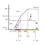 Последовательность выбора электродинамического вибростенда
